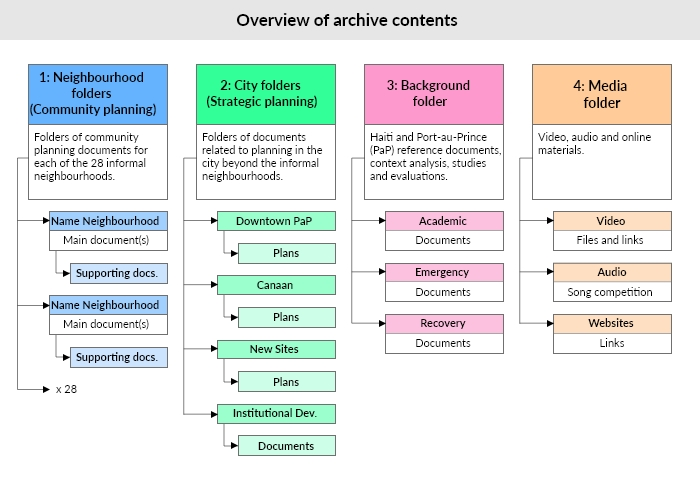 Organogram of this archive